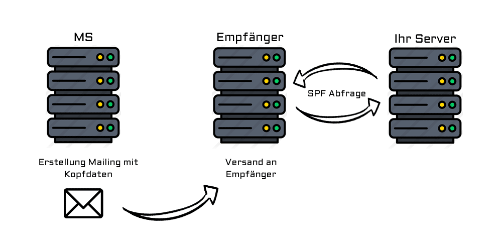 SPF-Eintrag